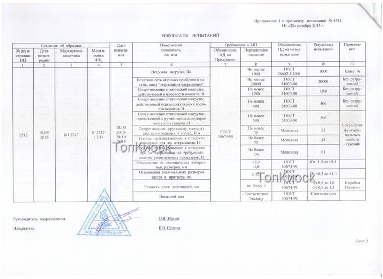 Компоненты торговых модулей и павильонов на продажу. Резульаты испытаний
